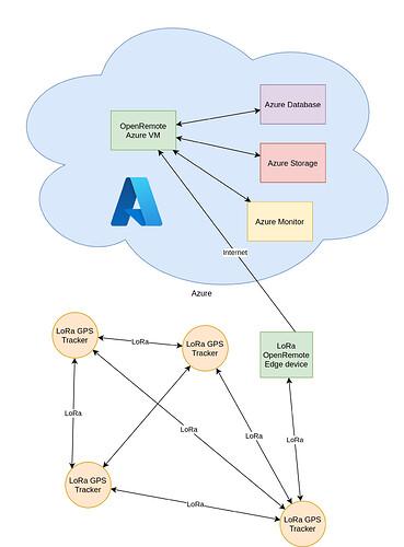 LoRa GPS Tracker architecture